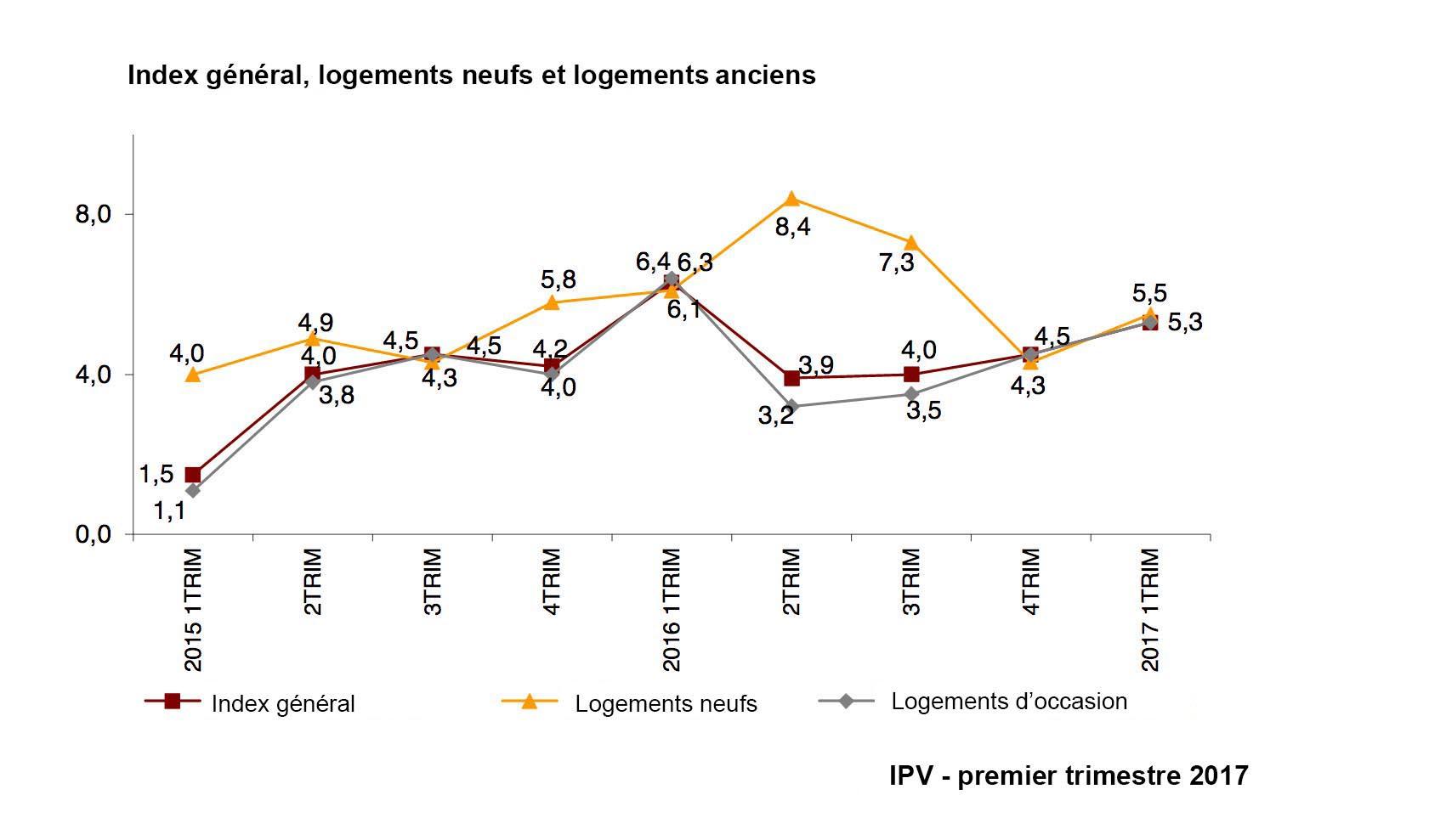 Évolution du IPV