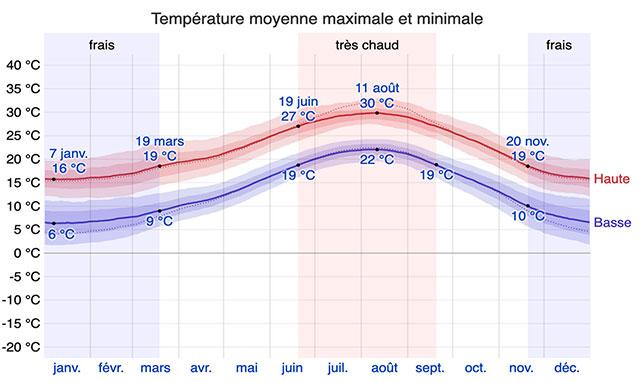 Clima Valencia