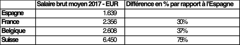 Salaire brut moyen Espagne
