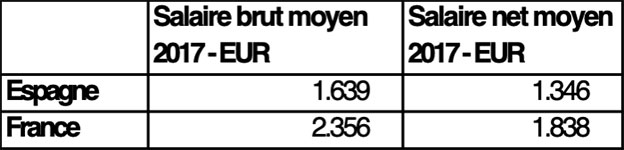 Salaire net moyen France Espagne
